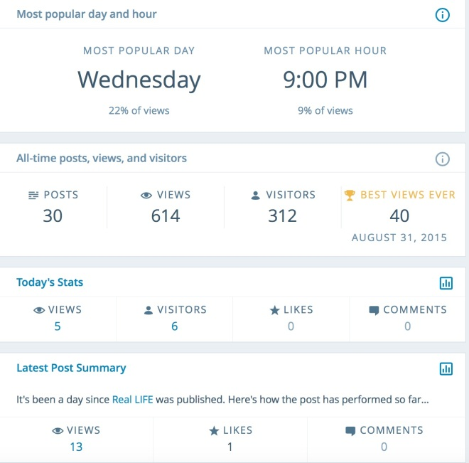 Stats from my personal blog