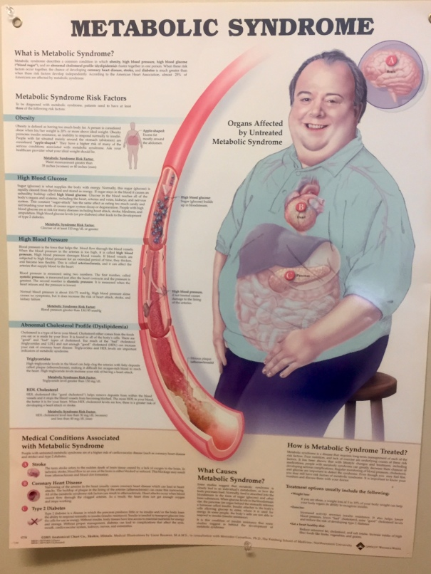 Metabolic Syndrome Poster